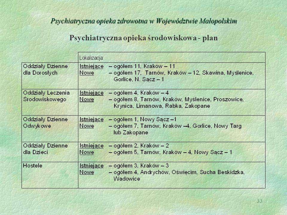 33 Psychiatryczna opieka zdrowotna w Województwie Małopolskim Psychiatryczna opieka środowiskowa - plan