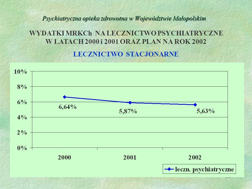 34 Psychiatryczna opieka zdrowotna w Województwie Małopolskim WYDATKI MRKCh NA LECZNICTWO PSYCHIATRYCZNE W LATACH 2000 i 2001 ORAZ PLAN NA ROK 2002 LE