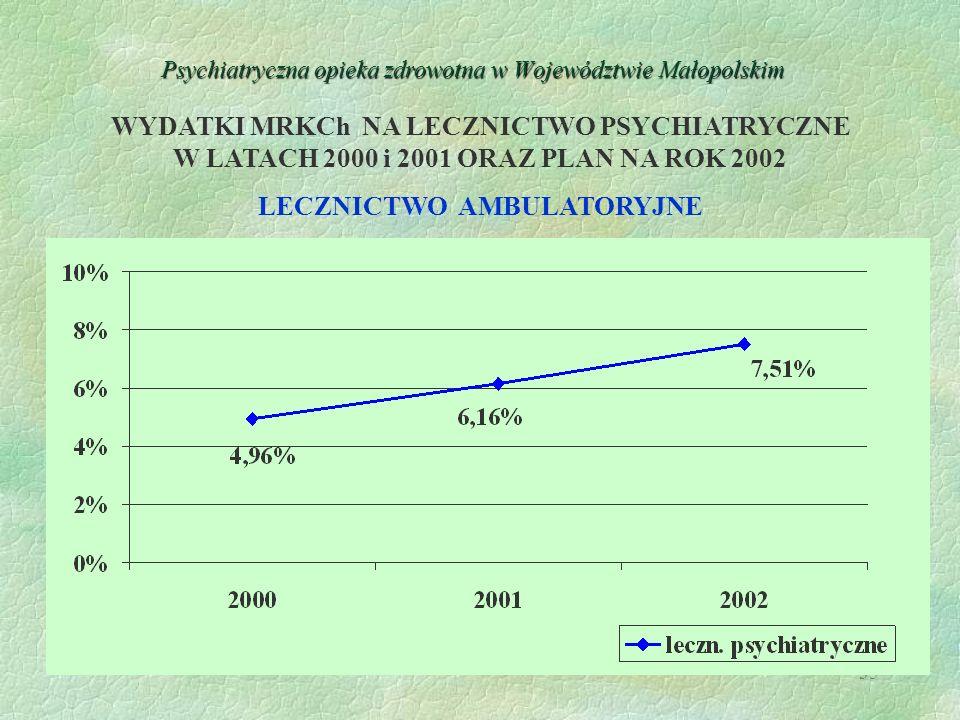 35 Psychiatryczna opieka zdrowotna w Województwie Małopolskim WYDATKI MRKCh NA LECZNICTWO PSYCHIATRYCZNE W LATACH 2000 i 2001 ORAZ PLAN NA ROK 2002 LE