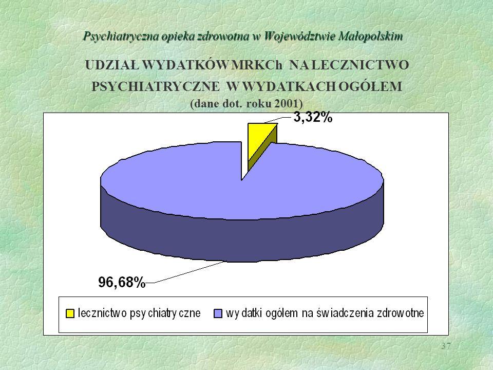 37 Psychiatryczna opieka zdrowotna w Województwie Małopolskim UDZIAŁ WYDATKÓW MRKCh NA LECZNICTWO PSYCHIATRYCZNE W WYDATKACH OGÓŁEM (dane dot. roku 20