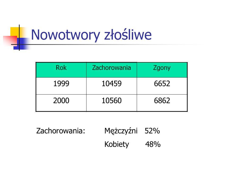 Nowotwory złośliwe RokZachorowaniaZgony 1999104596652 2000105606862 Zachorowania: Mężczyźni 52% Kobiety 48%