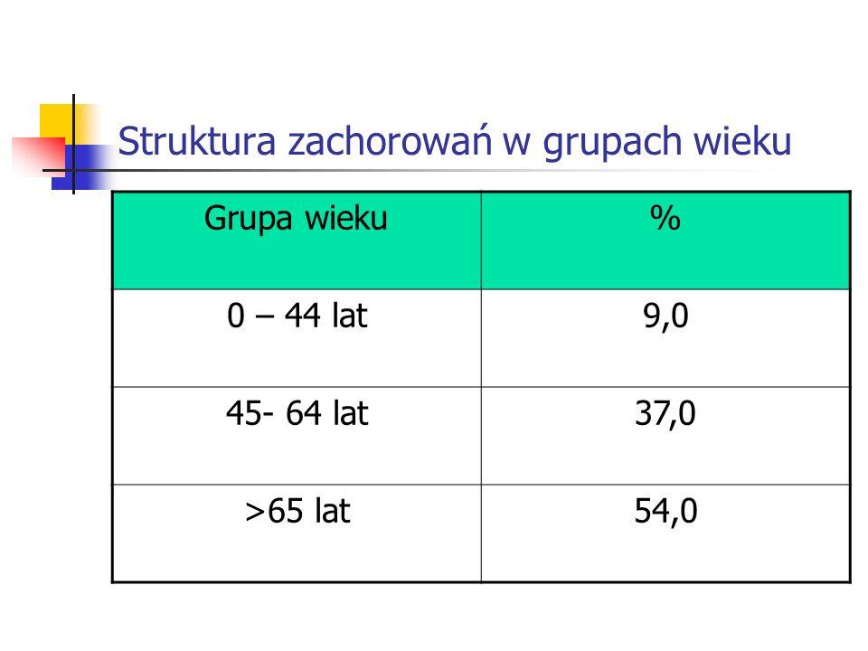 Struktura zachorowań w grupach wieku Grupa wieku% 0 – 44 lat9,0 45- 64 lat37,0 >65 lat54,0