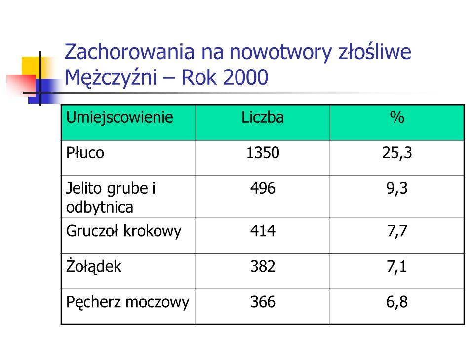 Zachorowania na nowotwory złośliwe Mężczyźni – Rok 2000 UmiejscowienieLiczba% Płuco135025,3 Jelito grube i odbytnica 4969,3 Gruczoł krokowy4147,7 Żołą