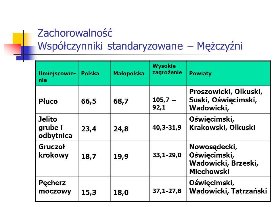 Zachorowalność Współczynniki standaryzowane – Mężczyźni Umiejscowie- nie PolskaMałopolska Wysokie zagrożenie Powiaty Płuco66,568,7 105,7 – 92,1 Proszo