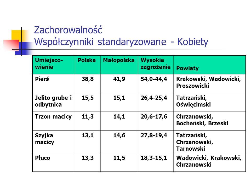 Zachorowalność Współczynniki standaryzowane - Kobiety Umiejsco- wienie PolskaMałopolskaWysokie zagrożenie Powiaty Pierś38,841,954,0-44,4Krakowski, Wad