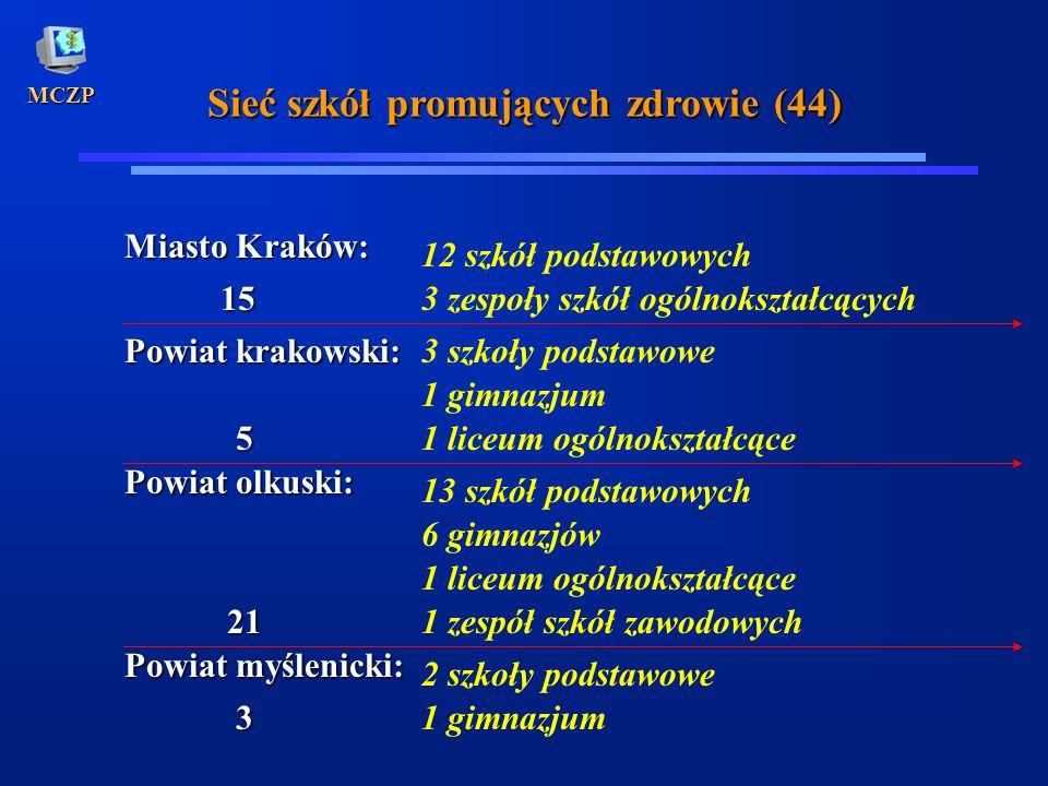 MCZP Sieć szkół promujących zdrowie (44) Miasto Kraków: 12 szkół podstawowych 3 zespoły szkół ogólnokształcących Powiat krakowski: 3 szkoły podstawowe