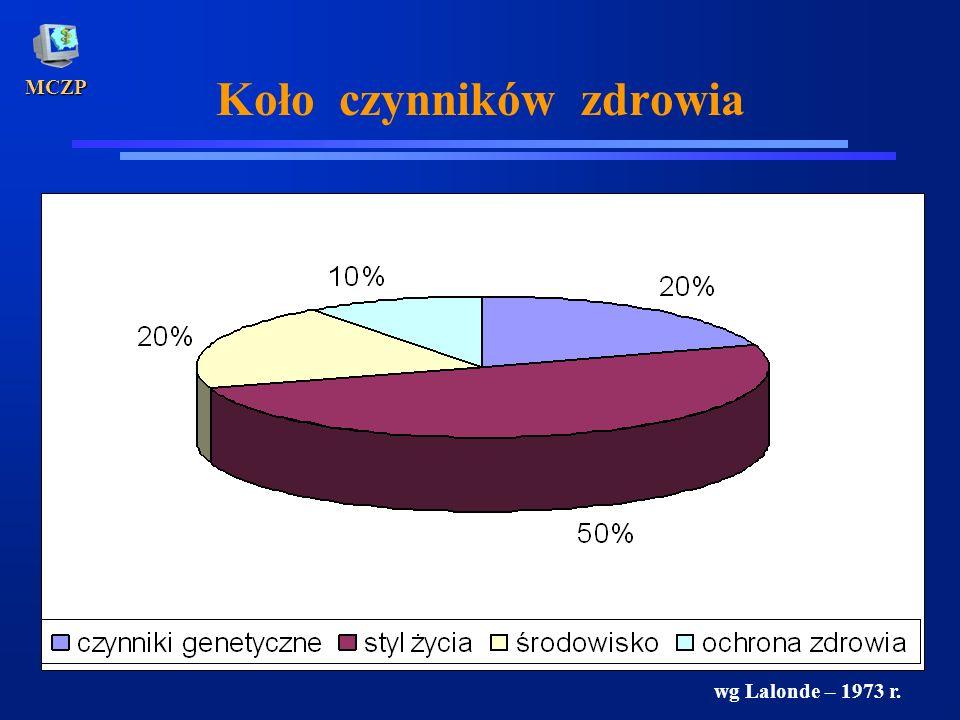 MCZP Koło czynników zdrowia wg Lalonde – 1973 r.