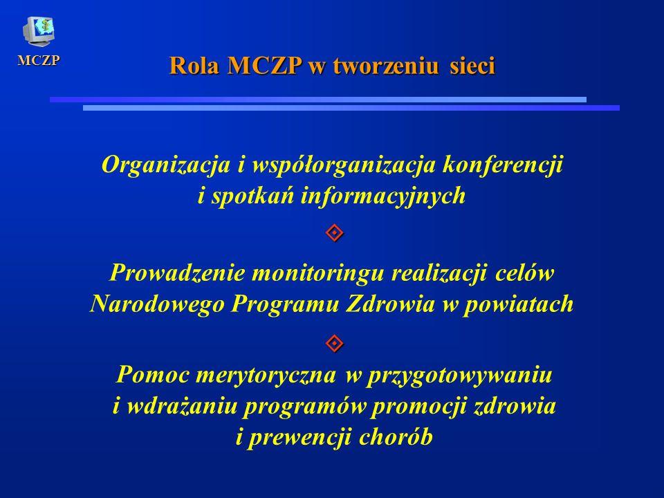 MCZP Rola MCZP w tworzeniu sieci Organizacja i współorganizacja konferencji i spotkań informacyjnych Prowadzenie monitoringu realizacji celów Narodowe