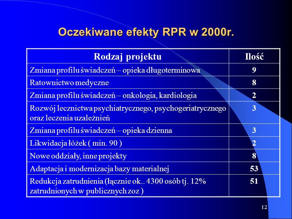 12 Oczekiwane efekty RPR w 2000r. Rodzaj projektuIlość Zmiana profilu świadczeń – opieka długoterminowa9 Ratownictwo medyczne8 Zmiana profilu świadcze