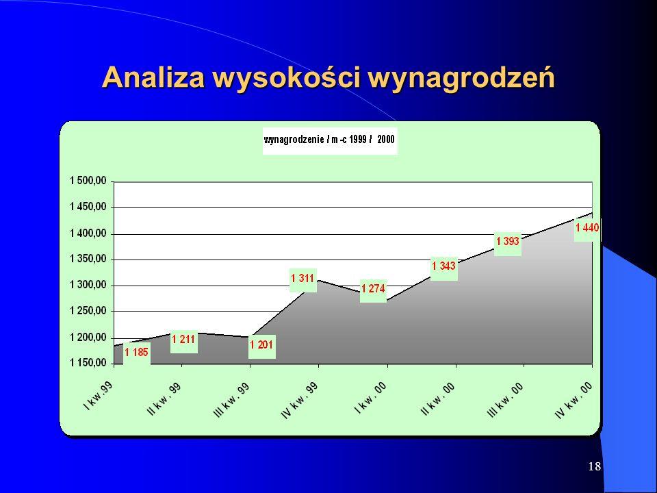 18 Analiza wysokości wynagrodzeń