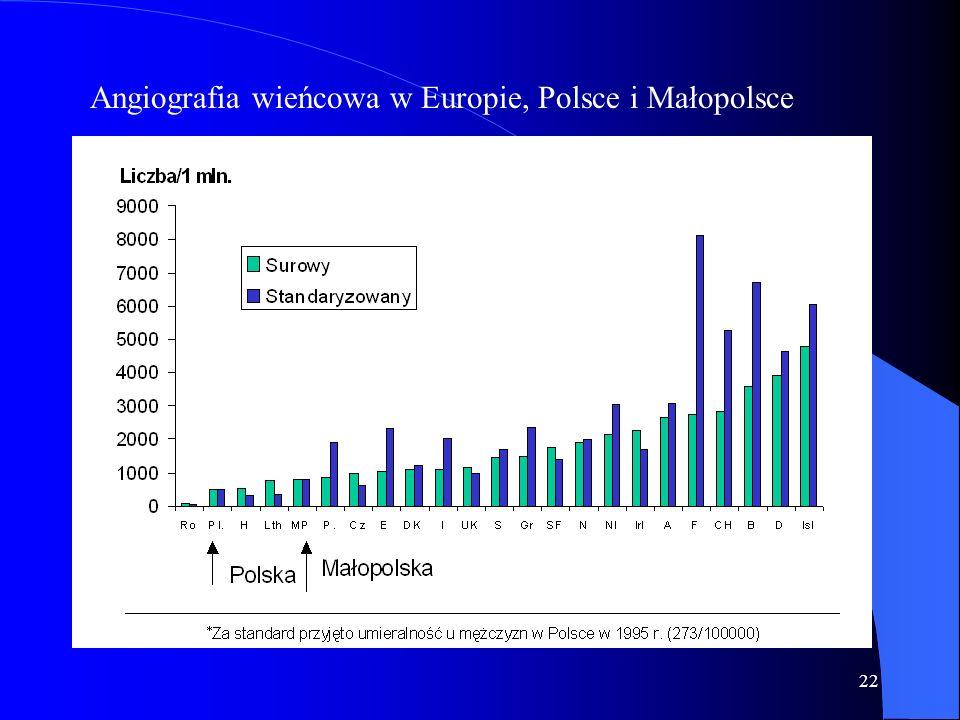 22 Angiografia wieńcowa w Europie, Polsce i Małopolsce