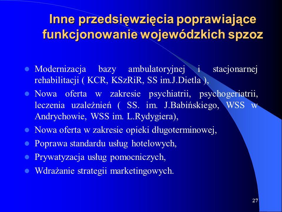 27 Inne przedsięwzięcia poprawiające funkcjonowanie wojewódzkich spzoz Modernizacja bazy ambulatoryjnej i stacjonarnej rehabilitacji ( KCR, KSzRiR, SS