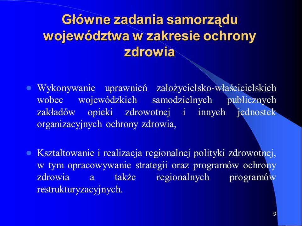 9 Główne zadania samorządu województwa w zakresie ochrony zdrowia Wykonywanie uprawnień założycielsko-właścicielskich wobec wojewódzkich samodzielnych