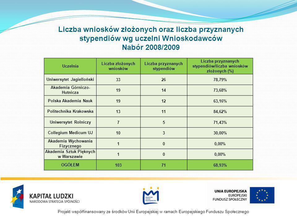 Projekt współfinansowany ze środków Unii Europejskiej w ramach Europejskiego Funduszu Społecznego Liczba wniosków złożonych oraz liczba przyznanych stypendiów wg miejsca zameldowania Wnioskodawców w Województwie Małopolskim Nabór 2008/2009 PowiatLiczba złożonych wnioskówLiczba przyznanych stypendiówSkuteczność powiatów Województwa Małopolskiego m.Kraków482858,33% nowosądecki6350,00% bocheński33100,00% nowotarski33100,00% oświęcimski23150,00% krakowski22100,00% gorlicki22100,00% suski2150,00% proszowicki2150,00% limanowski11100,00% myślenicki11100,00% brzeski11100,00% olkuski11100,00% wielicki11100,00% miechowski11100,00% chrzanowski100,00% tarnowski200,00% OGÓŁEM795265,82%