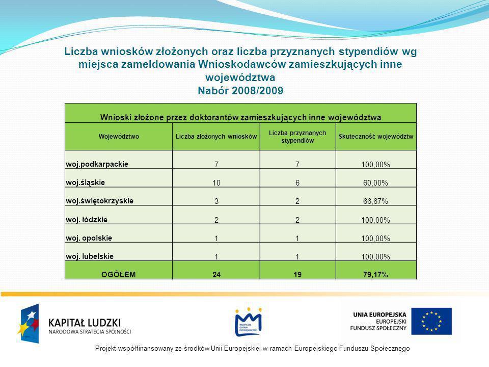 Projekt współfinansowany ze środków Unii Europejskiej w ramach Europejskiego Funduszu Społecznego Liczba wniosków złożonych oraz liczba przyznanych stypendiów wg dziedziny nauki Wnioskodawców.