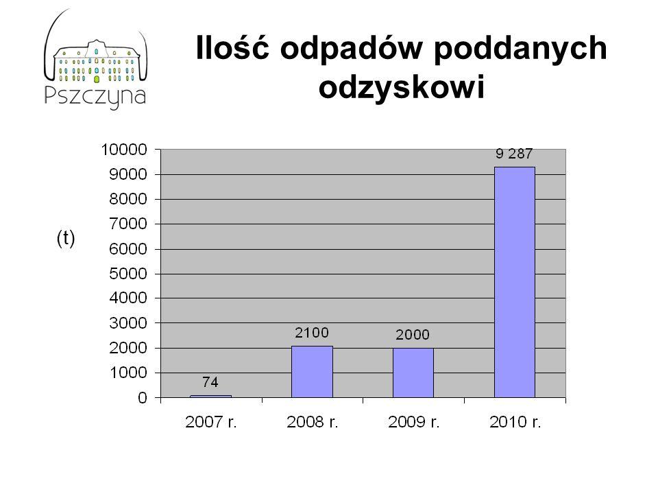 Ilość odpadów poddanych odzyskowi (t)