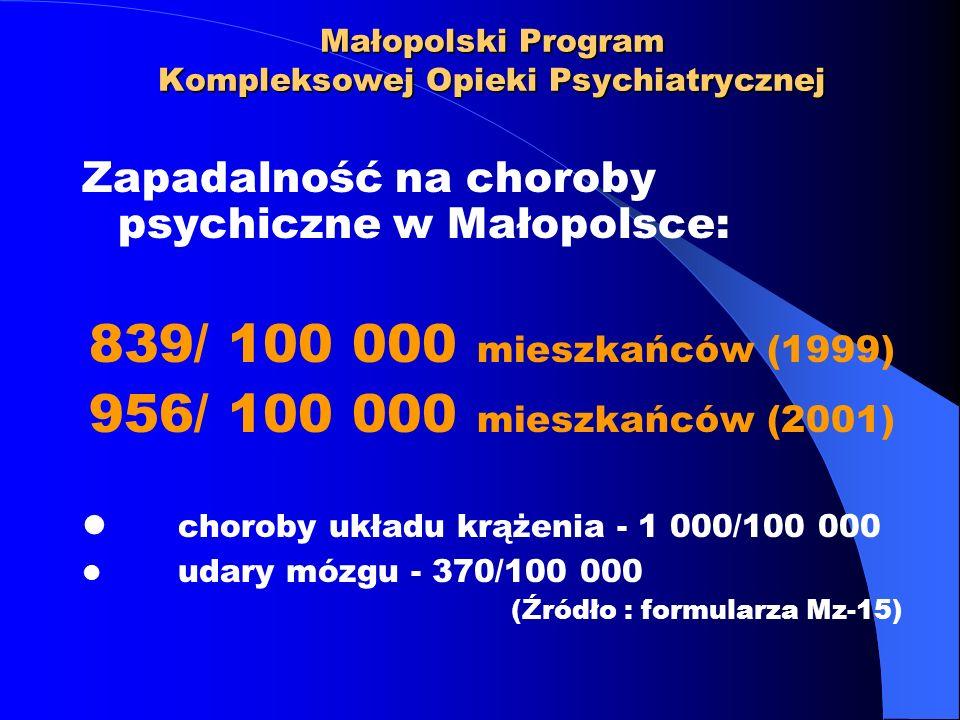 Małopolski Program Kompleksowej Opieki Psychiatrycznej Zapadalność na choroby psychiczne w Małopolsce: 839/ 100 000 mieszkańców (1999) 956/ 100 000 mi