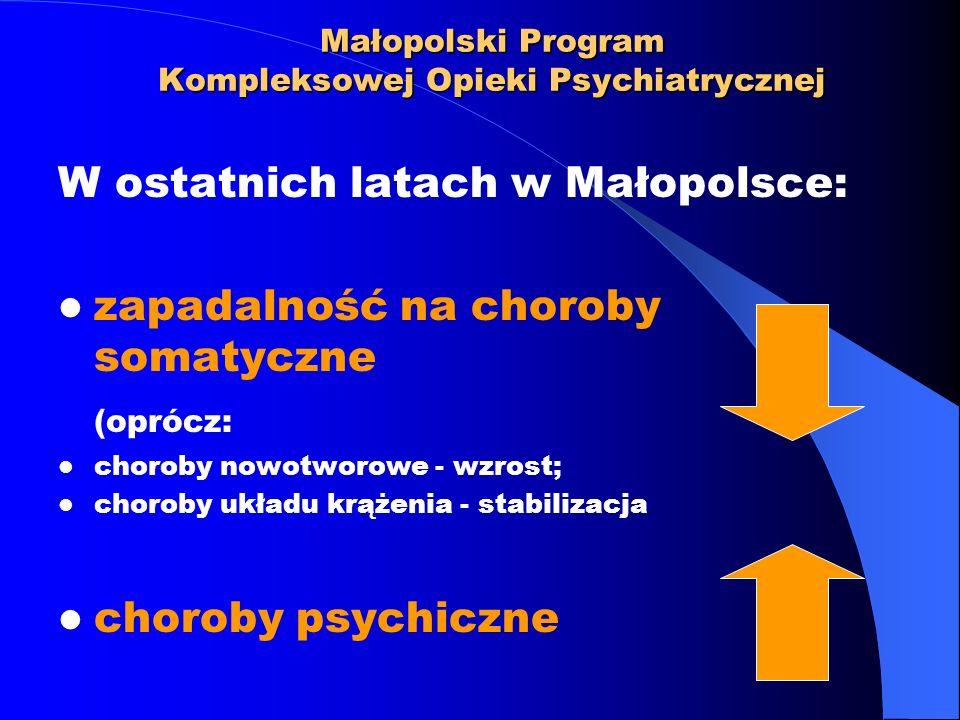 Małopolski Program Kompleksowej Opieki Psychiatrycznej W ostatnich latach w Małopolsce: zapadalność na choroby somatyczne (oprócz: choroby nowotworowe