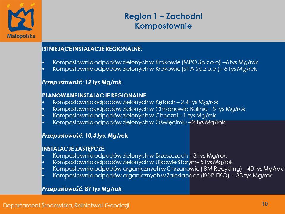 Region 1 – Zachodni Kompostownie ISTNIEJĄCE INSTALACJE REGIONALNE : Kompostownia odpadów zielonych w Krakowie (MPO Sp.z o.o) –6 tys Mg/rok Kompostowni