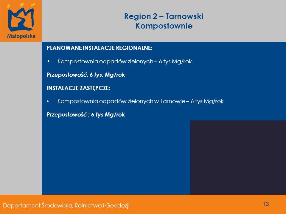Region 2 – Tarnowski Kompostownie PLANOWANE INSTALACJE REGIONALNE: Kompostownia odpadów zielonych – 6 tys Mg/rok Przepustowość: 6 tys. Mg/rok INSTALAC