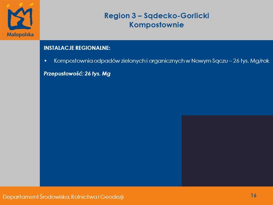 Region 3 – Sądecko-Gorlicki Kompostownie INSTALACJE REGIONALNE: Kompostownia odpadów zielonych i organicznych w Nowym Sączu – 26 tys. Mg/rok Przepusto