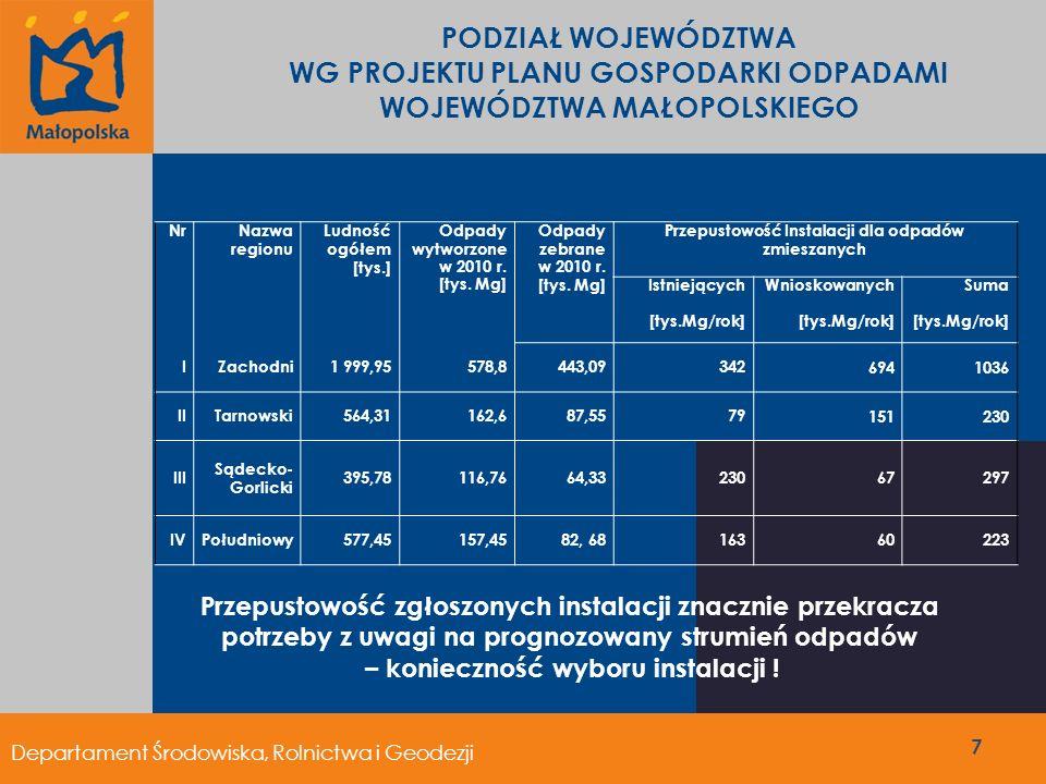Region 4 – Południowy Instalacje do zagospodarowania zmieszanych odpadów PLANOWANE INSTALACJE REGIONALNE: Instalacja do mech-biol przetwarzania odpadów komunalnych w Myślenicach- 30 tys.