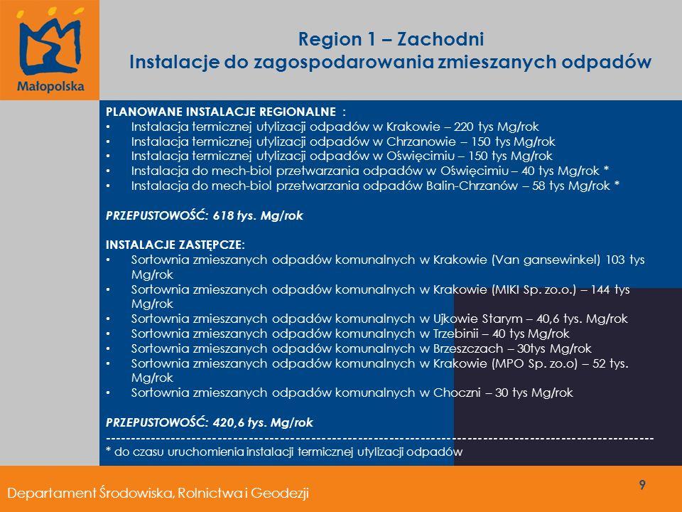 Region 1 – Zachodni Kompostownie ISTNIEJĄCE INSTALACJE REGIONALNE : Kompostownia odpadów zielonych w Krakowie (MPO Sp.z o.o) –6 tys Mg/rok Kompostownia odpadów zielonych w Krakowie (SITA Sp.z o.o )– 6 tys Mg/rok Przepustowość: 12 tys Mg/rok PLANOWANE INSTALACJE REGIONALNE : Kompostownia odpadów zielonych w Kętach – 2,4 tys Mg/rok Kompostownia odpadów zielonych w Chrzanowie-Balinie – 5 tys Mg/rok Kompostownia odpadów zielonych w Choczni – 1 tys Mg/rok Kompostownia odpadów zielonych w Oświęcimiu – 2 tys Mg/rok Przepustowość: 10,4 tys.