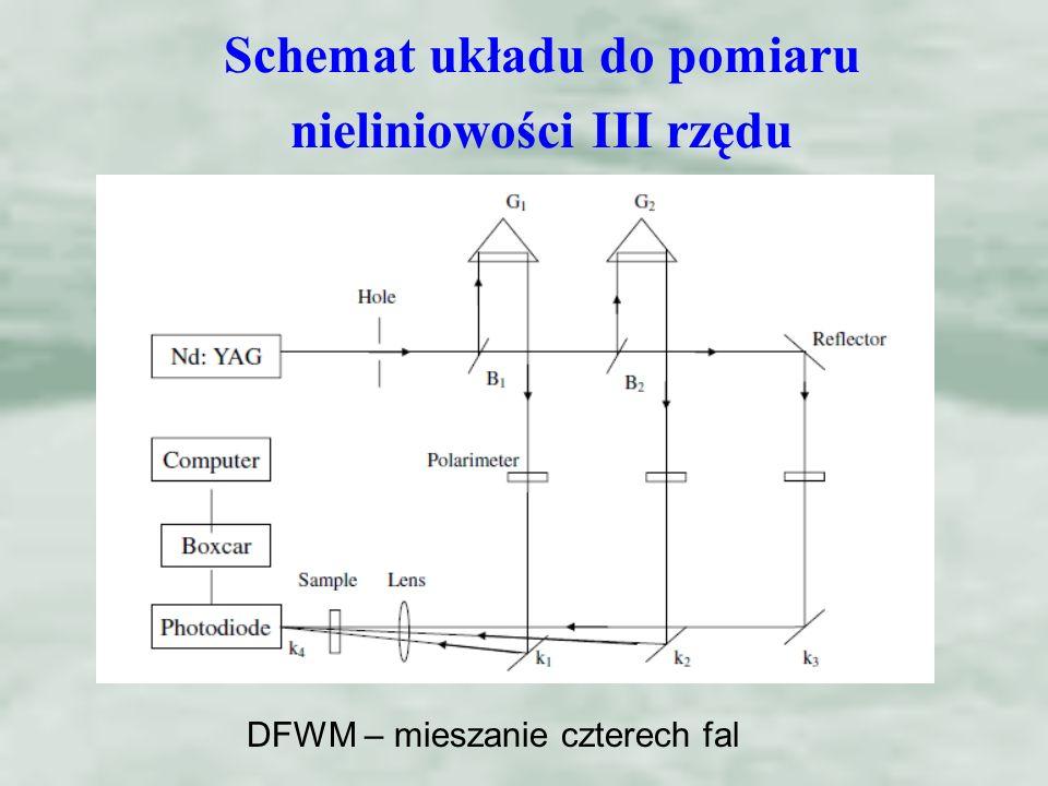 Schemat układu do pomiaru nieliniowości III rzędu DFWM – mieszanie czterech fal
