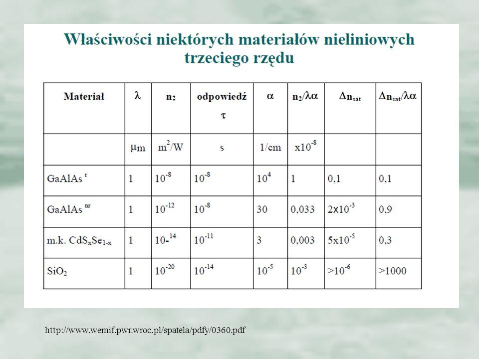 http://www.wemif.pwr.wroc.pl/spatela/pdfy/0360.pdf