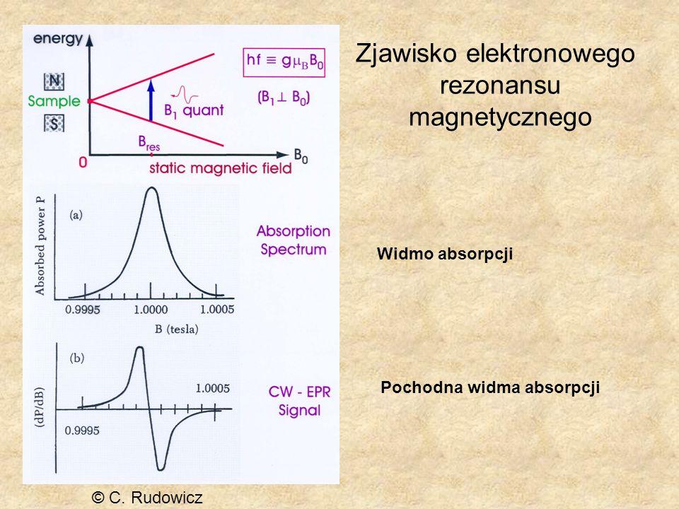 © C. Rudowicz Zjawisko elektronowego rezonansu magnetycznego Widmo absorpcji Pochodna widma absorpcji