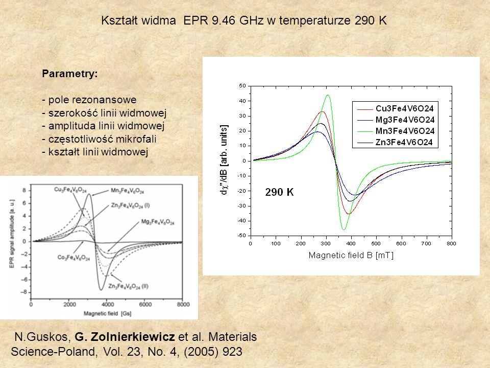 Kształt widma EPR 9.46 GHz w temperaturze 290 K Parametry: - pole rezonansowe - szerokość linii widmowej - amplituda linii widmowej - częstotliwość mi