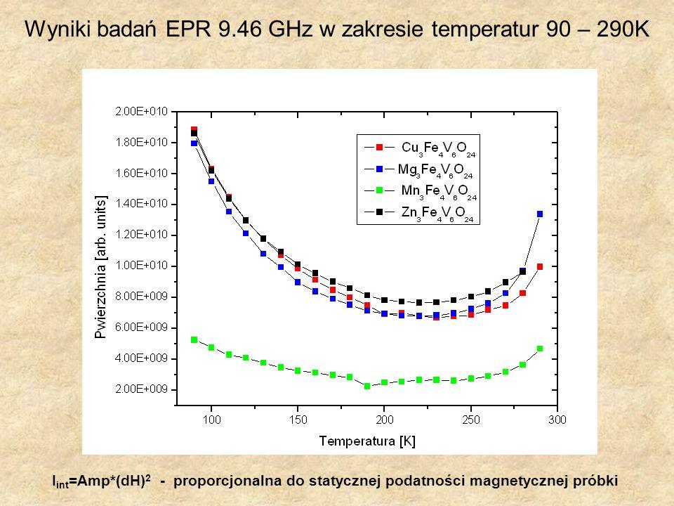 I int =Amp*(dH) 2 - proporcjonalna do statycznej podatności magnetycznej próbki Wyniki badań EPR 9.46 GHz w zakresie temperatur 90 – 290K