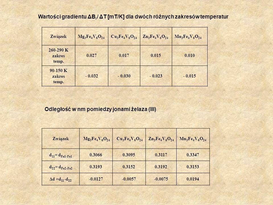 ZwiązekMg 3 Fe 4 V 6 O 24 Cu 3 Fe 4 V 6 O 24 Zn 3 Fe 4 V 6 O 24 Mn 3 Fe 4 V 6 O 24 260-290 K zakres temp. 0.0270.0170.0150.010 90-150 K zakres temp. -