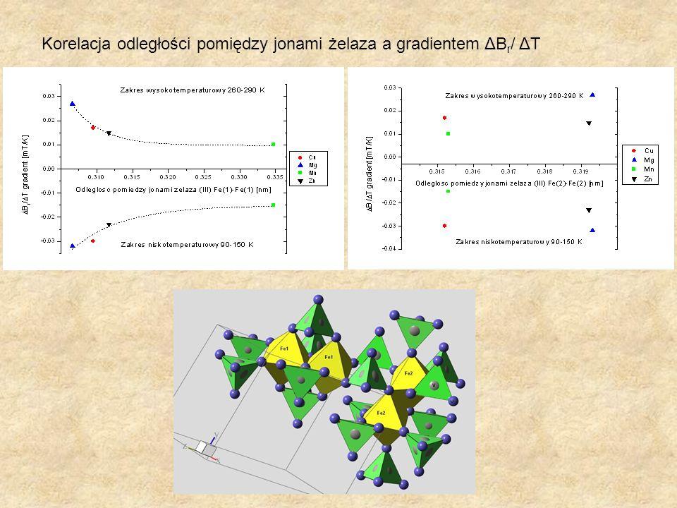 Korelacja odległości pomiędzy jonami żelaza a gradientem ΔB r / ΔT