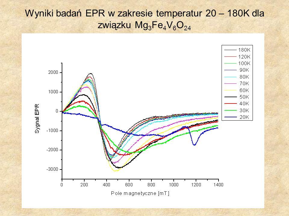 Wyniki badań EPR w zakresie temperatur 20 – 180K dla związku Mg 3 Fe 4 V 6 O 24