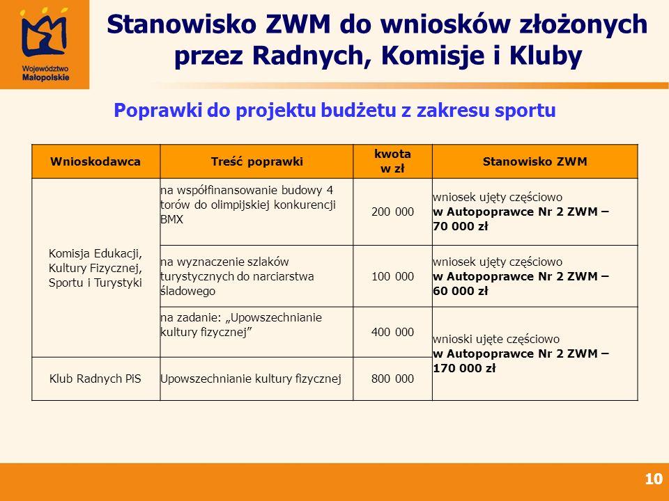 Stanowisko ZWM do wniosków złożonych przez Radnych, Komisje i Kluby 10 Poprawki do projektu budżetu z zakresu sportu WnioskodawcaTreść poprawki kwota
