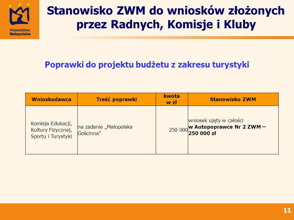 Stanowisko ZWM do wniosków złożonych przez Radnych, Komisje i Kluby 11 Poprawki do projektu budżetu z zakresu turystyki WnioskodawcaTreść poprawki kwo