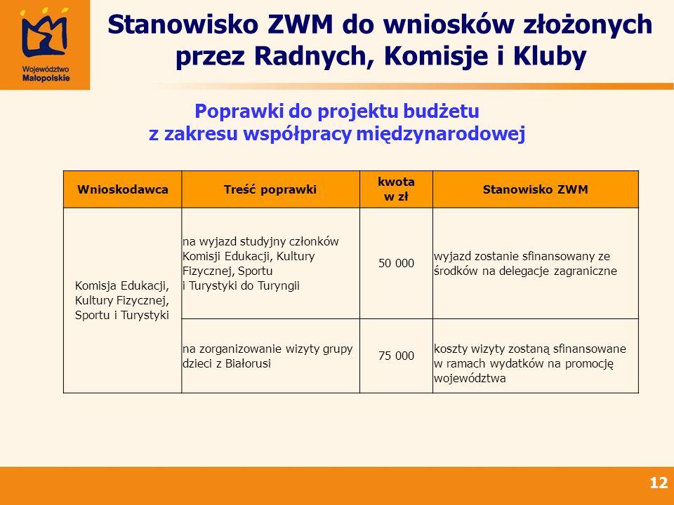 Stanowisko ZWM do wniosków złożonych przez Radnych, Komisje i Kluby 12 Poprawki do projektu budżetu z zakresu współpracy międzynarodowej WnioskodawcaT