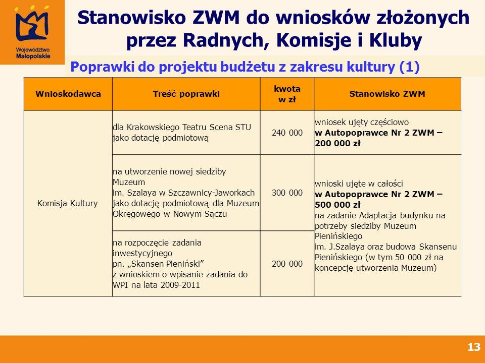 Stanowisko ZWM do wniosków złożonych przez Radnych, Komisje i Kluby 13 Poprawki do projektu budżetu z zakresu kultury (1) WnioskodawcaTreść poprawki kwota w zł Stanowisko ZWM Komisja Kultury dla Krakowskiego Teatru Scena STU jako dotację podmiotową 240 000 wniosek ujęty częściowo w Autopoprawce Nr 2 ZWM – 200 000 zł na utworzenie nowej siedziby Muzeum im.