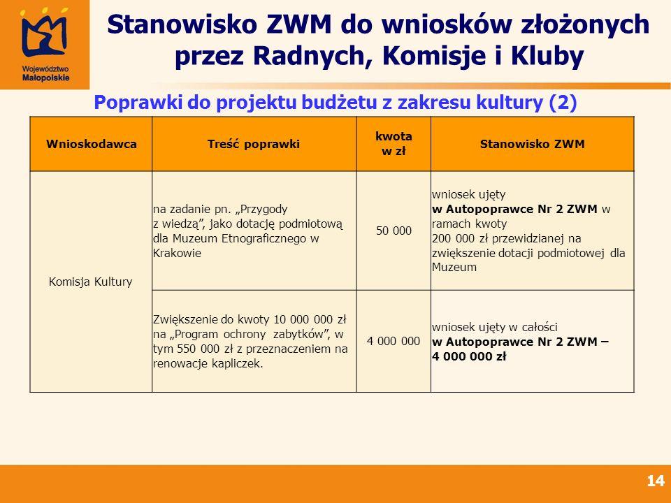 Stanowisko ZWM do wniosków złożonych przez Radnych, Komisje i Kluby 14 Poprawki do projektu budżetu z zakresu kultury (2) WnioskodawcaTreść poprawki k