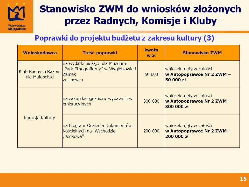Stanowisko ZWM do wniosków złożonych przez Radnych, Komisje i Kluby 15 Poprawki do projektu budżetu z zakresu kultury (3) WnioskodawcaTreść poprawki k