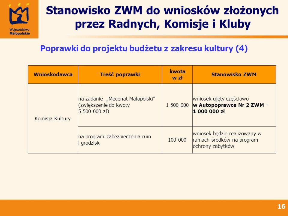 Stanowisko ZWM do wniosków złożonych przez Radnych, Komisje i Kluby 16 Poprawki do projektu budżetu z zakresu kultury (4) WnioskodawcaTreść poprawki kwota w zł Stanowisko ZWM Komisja Kultury na zadanie Mecenat Małopolski (zwiększenie do kwoty 5 500 000 zł) 1 500 000 wniosek ujęty częściowo w Autopoprawce Nr 2 ZWM – 1 000 000 zł na program zabezpieczenia ruin i grodzisk 100 000 wniosek będzie realizowany w ramach środków na program ochrony zabytków