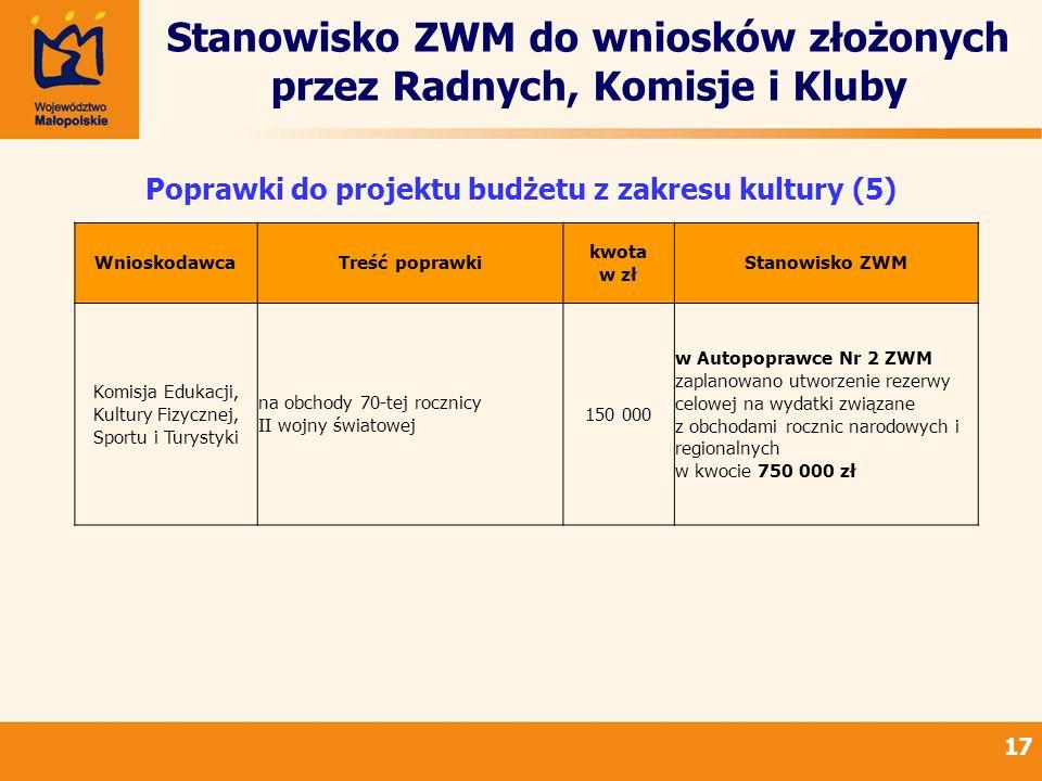 Stanowisko ZWM do wniosków złożonych przez Radnych, Komisje i Kluby 17 Poprawki do projektu budżetu z zakresu kultury (5) WnioskodawcaTreść poprawki k