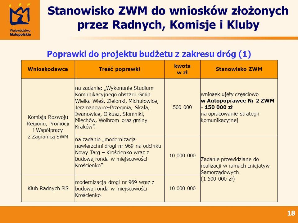 Stanowisko ZWM do wniosków złożonych przez Radnych, Komisje i Kluby 18 Poprawki do projektu budżetu z zakresu dróg (1) WnioskodawcaTreść poprawki kwot