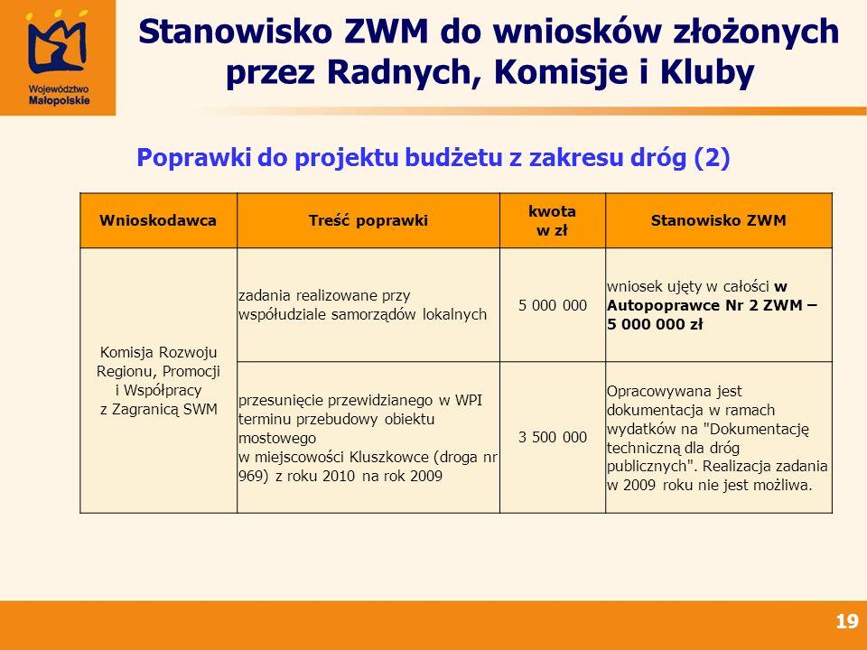 Stanowisko ZWM do wniosków złożonych przez Radnych, Komisje i Kluby 19 Poprawki do projektu budżetu z zakresu dróg (2) WnioskodawcaTreść poprawki kwota w zł Stanowisko ZWM Komisja Rozwoju Regionu, Promocji i Współpracy z Zagranicą SWM zadania realizowane przy współudziale samorządów lokalnych 5 000 000 wniosek ujęty w całości w Autopoprawce Nr 2 ZWM – 5 000 000 zł przesunięcie przewidzianego w WPI terminu przebudowy obiektu mostowego w miejscowości Kluszkowce (droga nr 969) z roku 2010 na rok 2009 3 500 000 Opracowywana jest dokumentacja w ramach wydatków na Dokumentację techniczną dla dróg publicznych .