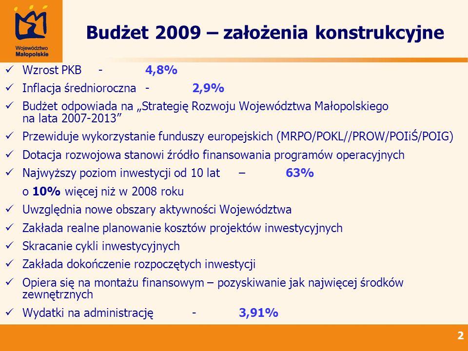 Budżet 2009 – założenia konstrukcyjne Wzrost PKB-4,8% Inflacja średnioroczna-2,9% Budżet odpowiada na Strategię Rozwoju Województwa Małopolskiego na lata 2007-2013 Przewiduje wykorzystanie funduszy europejskich (MRPO/POKL//PROW/POIiŚ/POIG) Dotacja rozwojowa stanowi źródło finansowania programów operacyjnych Najwyższy poziom inwestycji od 10 lat – 63% o 10% więcej niż w 2008 roku Uwzględnia nowe obszary aktywności Województwa Zakłada realne planowanie kosztów projektów inwestycyjnych Skracanie cykli inwestycyjnych Zakłada dokończenie rozpoczętych inwestycji Opiera się na montażu finansowym – pozyskiwanie jak najwięcej środków zewnętrznych Wydatki na administrację-3,91% 2