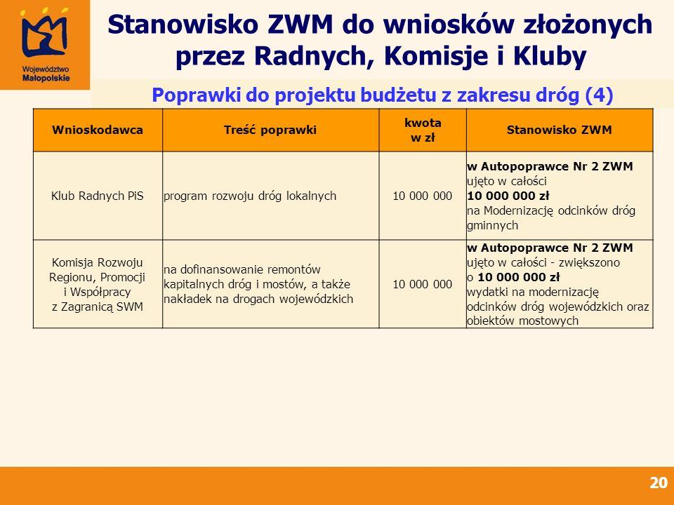 Stanowisko ZWM do wniosków złożonych przez Radnych, Komisje i Kluby 20 Poprawki do projektu budżetu z zakresu dróg (4) WnioskodawcaTreść poprawki kwot