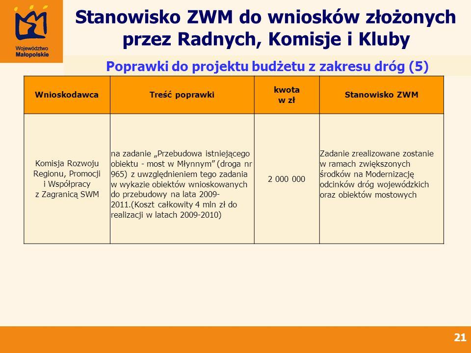 Stanowisko ZWM do wniosków złożonych przez Radnych, Komisje i Kluby 21 Poprawki do projektu budżetu z zakresu dróg (5) WnioskodawcaTreść poprawki kwota w zł Stanowisko ZWM Komisja Rozwoju Regionu, Promocji i Współpracy z Zagranicą SWM na zadanie Przebudowa istniejącego obiektu - most w Młynnym (droga nr 965) z uwzględnieniem tego zadania w wykazie obiektów wnioskowanych do przebudowy na lata 2009- 2011.(Koszt całkowity 4 mln zł do realizacji w latach 2009-2010) 2 000 000 Zadanie zrealizowane zostanie w ramach zwiększonych środków na Modernizację odcinków dróg wojewódzkich oraz obiektów mostowych