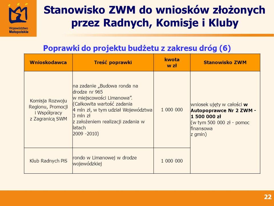 Stanowisko ZWM do wniosków złożonych przez Radnych, Komisje i Kluby 22 Poprawki do projektu budżetu z zakresu dróg (6) WnioskodawcaTreść poprawki kwota w zł Stanowisko ZWM Komisja Rozwoju Regionu, Promocji i Współpracy z Zagranicą SWM na zadanie Budowa ronda na drodze nr 965 w miejscowości Limanowa.