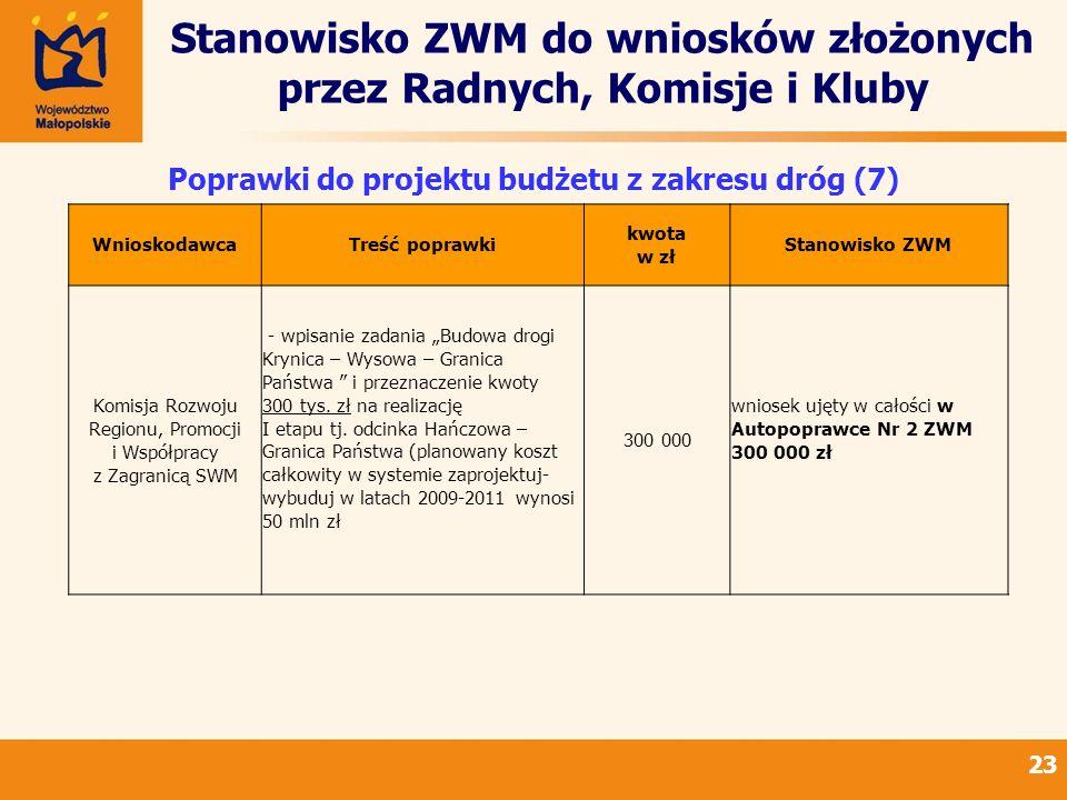 Stanowisko ZWM do wniosków złożonych przez Radnych, Komisje i Kluby 23 Poprawki do projektu budżetu z zakresu dróg (7) WnioskodawcaTreść poprawki kwota w zł Stanowisko ZWM Komisja Rozwoju Regionu, Promocji i Współpracy z Zagranicą SWM - wpisanie zadania Budowa drogi Krynica – Wysowa – Granica Państwa i przeznaczenie kwoty 300 tys.